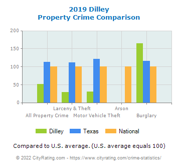 Dilley Property Crime vs. State and National Comparison