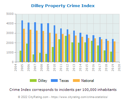 Dilley Property Crime vs. State and National Per Capita