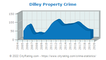 Dilley Property Crime