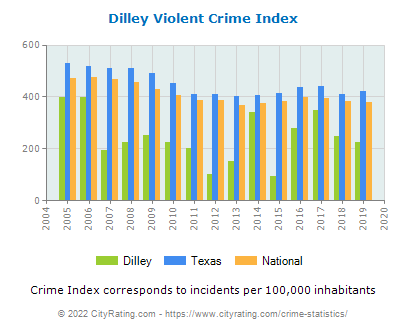 Dilley Violent Crime vs. State and National Per Capita