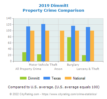Dimmitt Property Crime vs. State and National Comparison