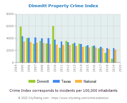Dimmitt Property Crime vs. State and National Per Capita