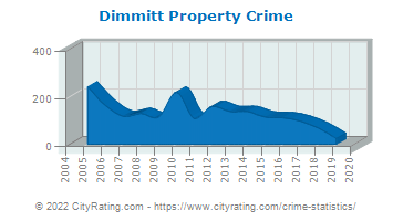 Dimmitt Property Crime