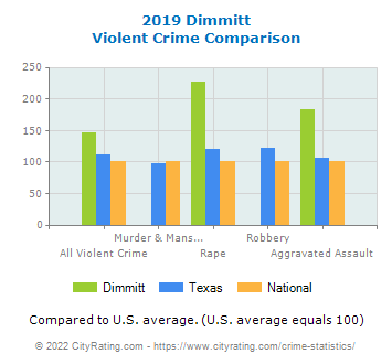 Dimmitt Violent Crime vs. State and National Comparison