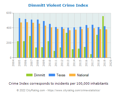 Dimmitt Violent Crime vs. State and National Per Capita