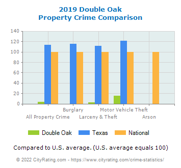 Double Oak Property Crime vs. State and National Comparison