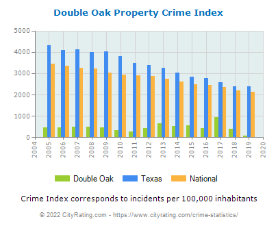 Double Oak Property Crime vs. State and National Per Capita