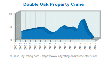 Double Oak Property Crime