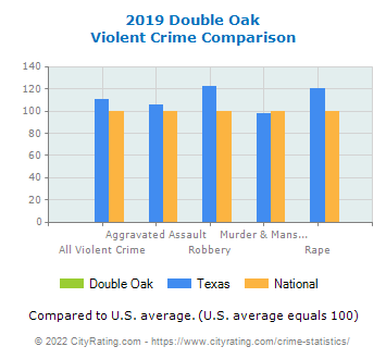 Double Oak Violent Crime vs. State and National Comparison
