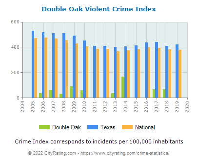 Double Oak Violent Crime vs. State and National Per Capita