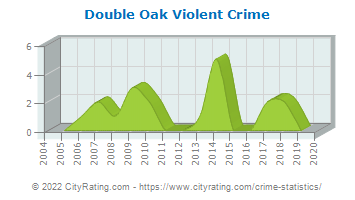 Double Oak Violent Crime