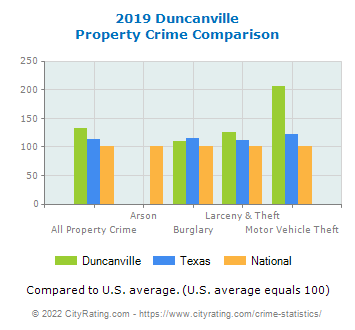 Duncanville Property Crime vs. State and National Comparison