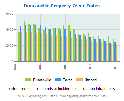 Duncanville Property Crime vs. State and National Per Capita