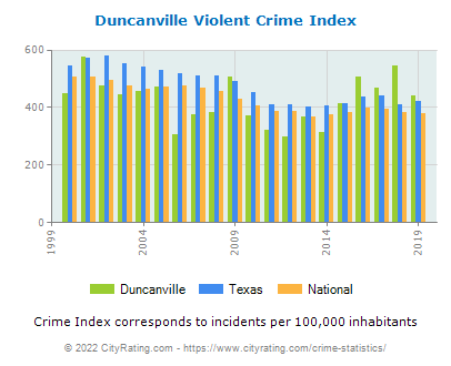 Duncanville Violent Crime vs. State and National Per Capita