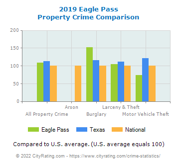 Eagle Pass Property Crime vs. State and National Comparison