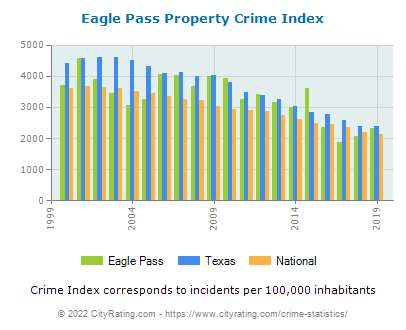 Eagle Pass Property Crime vs. State and National Per Capita