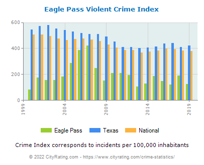 Eagle Pass Violent Crime vs. State and National Per Capita