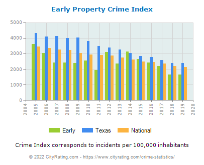 Early Property Crime vs. State and National Per Capita