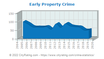 Early Property Crime