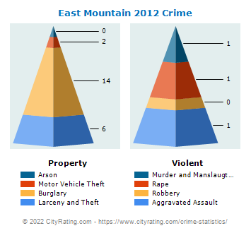 East Mountain Crime 2012