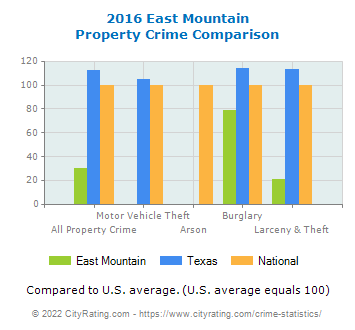 East Mountain Property Crime vs. State and National Comparison