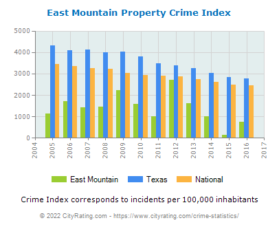 East Mountain Property Crime vs. State and National Per Capita