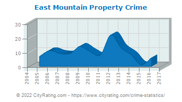 East Mountain Property Crime