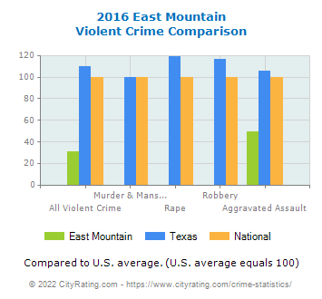 East Mountain Violent Crime vs. State and National Comparison