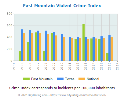 East Mountain Violent Crime vs. State and National Per Capita