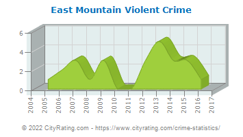 East Mountain Violent Crime