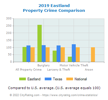 Eastland Property Crime vs. State and National Comparison