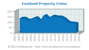 Eastland Property Crime