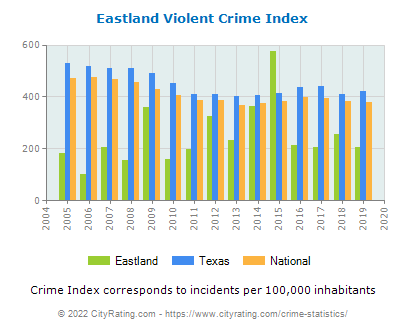 Eastland Violent Crime vs. State and National Per Capita