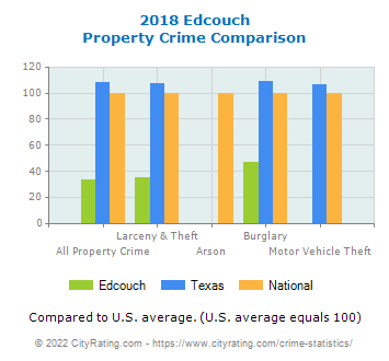 Edcouch Property Crime vs. State and National Comparison
