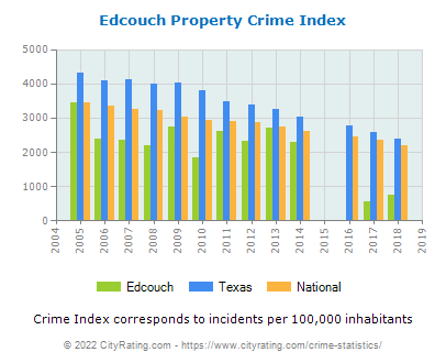 Edcouch Property Crime vs. State and National Per Capita