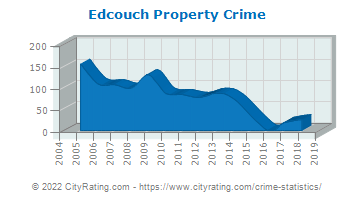 Edcouch Property Crime