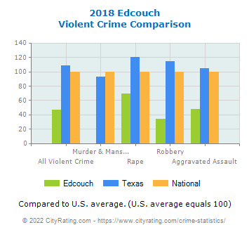 Edcouch Violent Crime vs. State and National Comparison