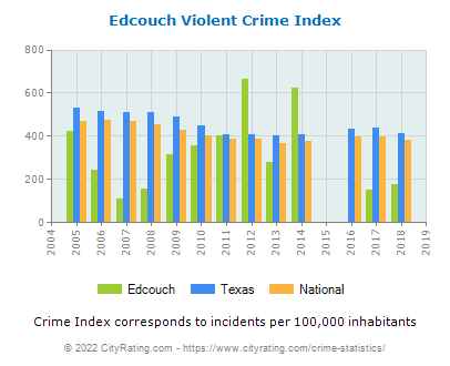 Edcouch Violent Crime vs. State and National Per Capita