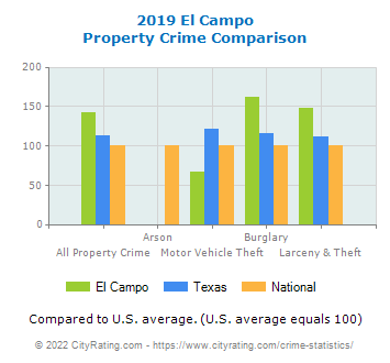 El Campo Property Crime vs. State and National Comparison