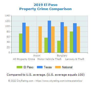 El Paso Property Crime vs. State and National Comparison