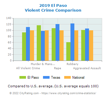 El Paso Violent Crime vs. State and National Comparison