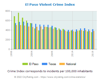 El Paso Violent Crime vs. State and National Per Capita