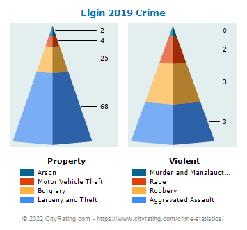 Elgin Crime 2019
