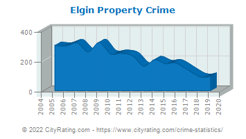 Elgin Property Crime