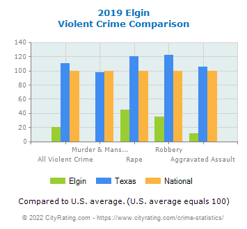 Elgin Violent Crime vs. State and National Comparison