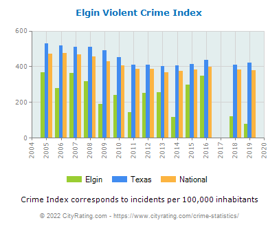 Elgin Violent Crime vs. State and National Per Capita
