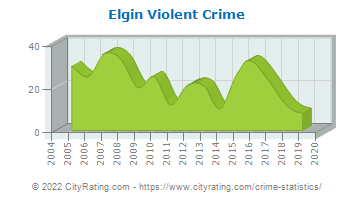 Elgin Violent Crime