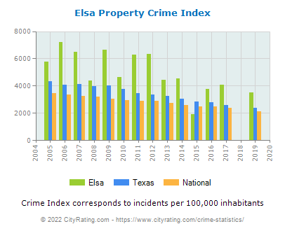Elsa Property Crime vs. State and National Per Capita