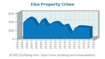 Elsa Property Crime