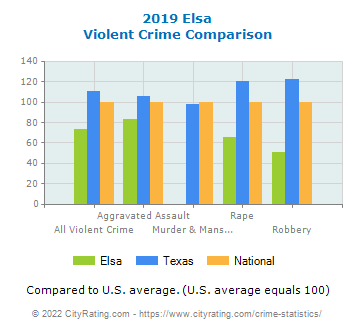 Elsa Violent Crime vs. State and National Comparison